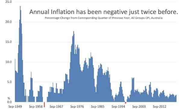 Australia's annual inflation.