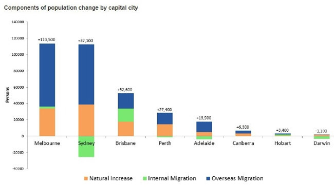 """Sydney has a far more pronounced loss of residents, know as """"internal migrants"""" than other capitals. Picture: ABS"""