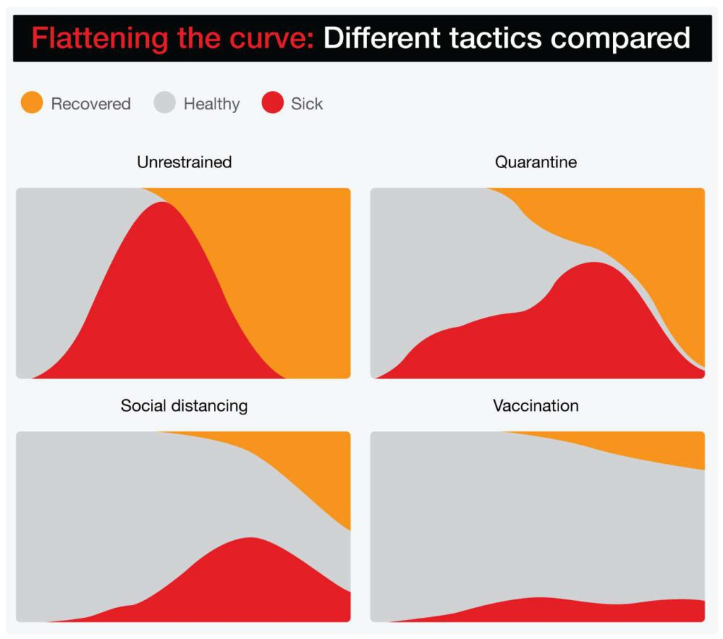 Flattening-the-curve--Different-tactics-compared - 0